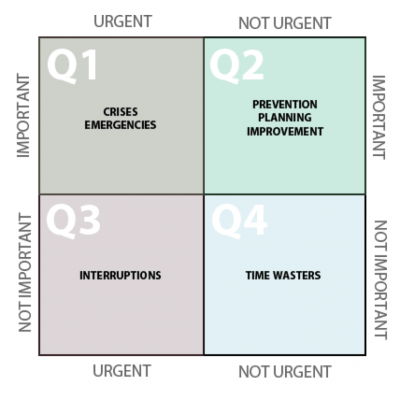 Quadrants of Activiites e1451974839221 - Quadrant 2 Thinking