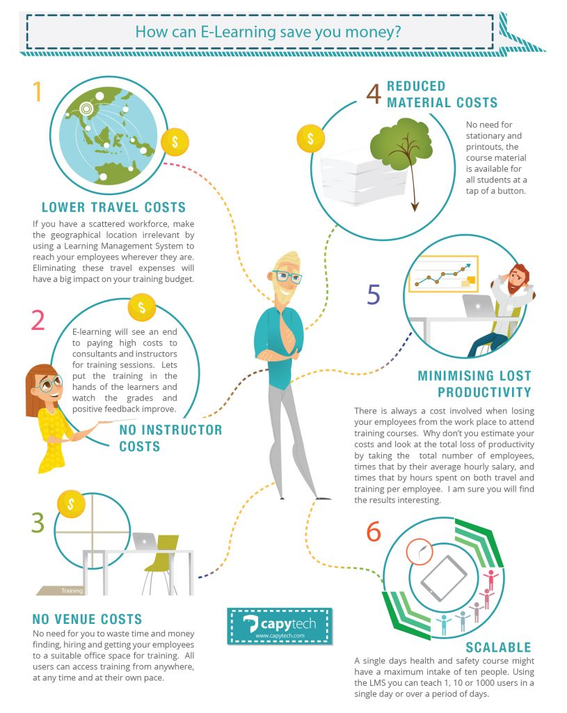 infographic how elearning can save you money 815x1024 - INFOGRAPHIC - How e-learning can save you money